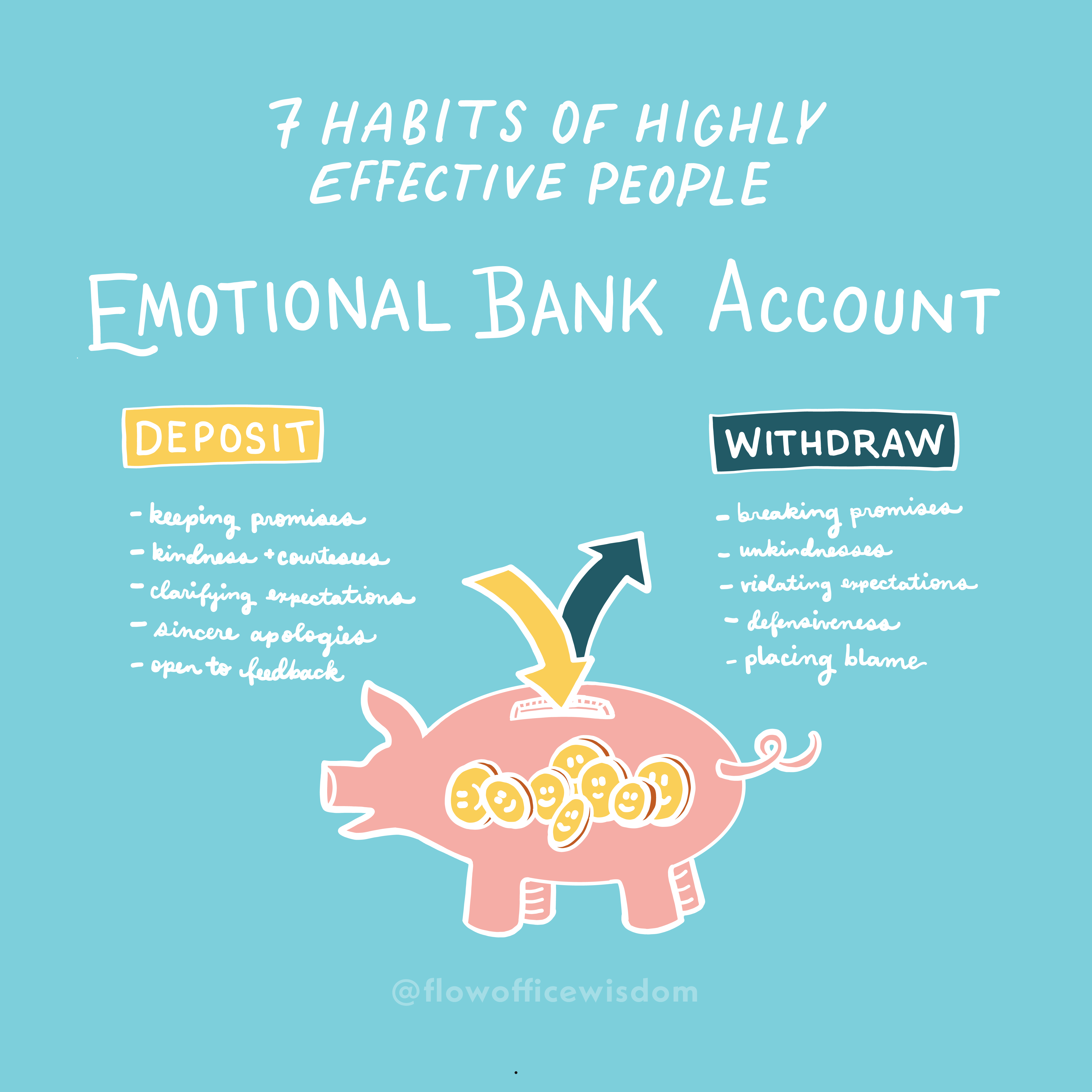 Habit 6: Emotional Bank Account